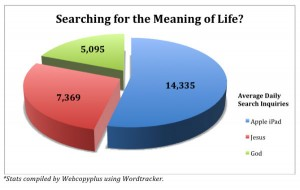 Searching for the meaning of life - Apple iPad, God, Jesus