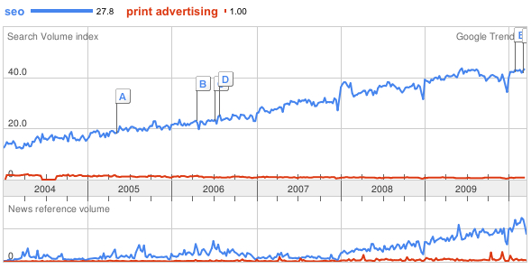 Google Trends - The Future of Marketing