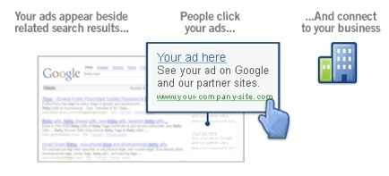 An explanation of Google AdWords